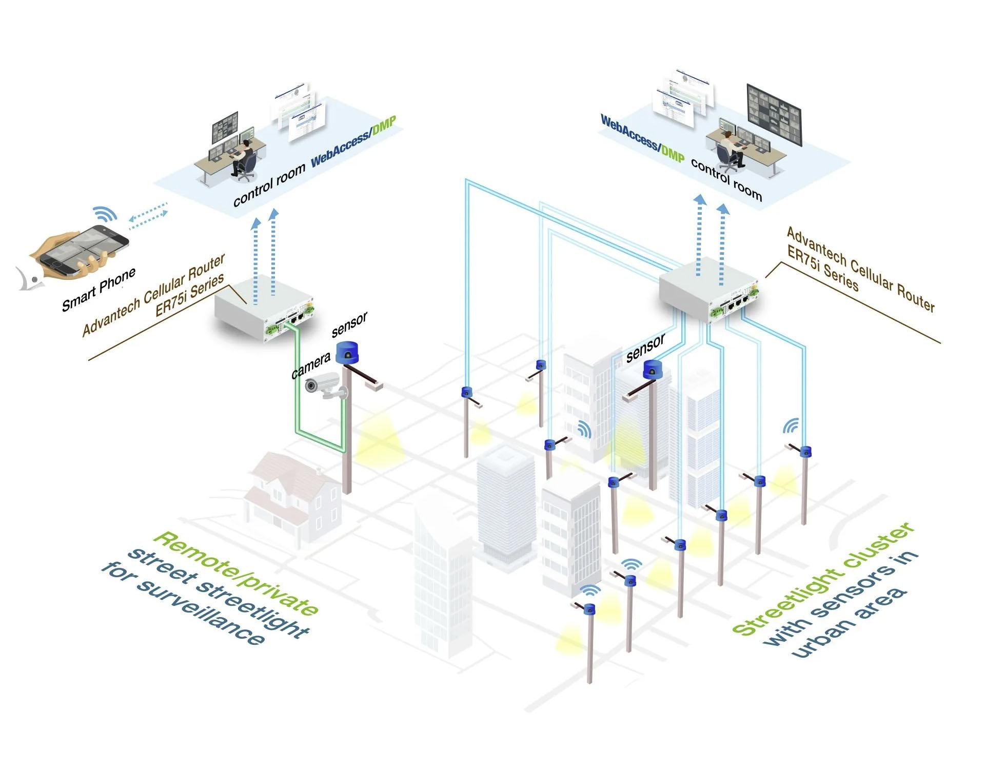 Remote Asset Management System for Electric Generators