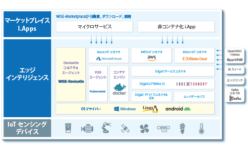 Edge-to-Cloud integrated architecture