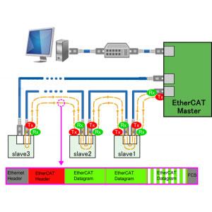 Ethercat Diagram