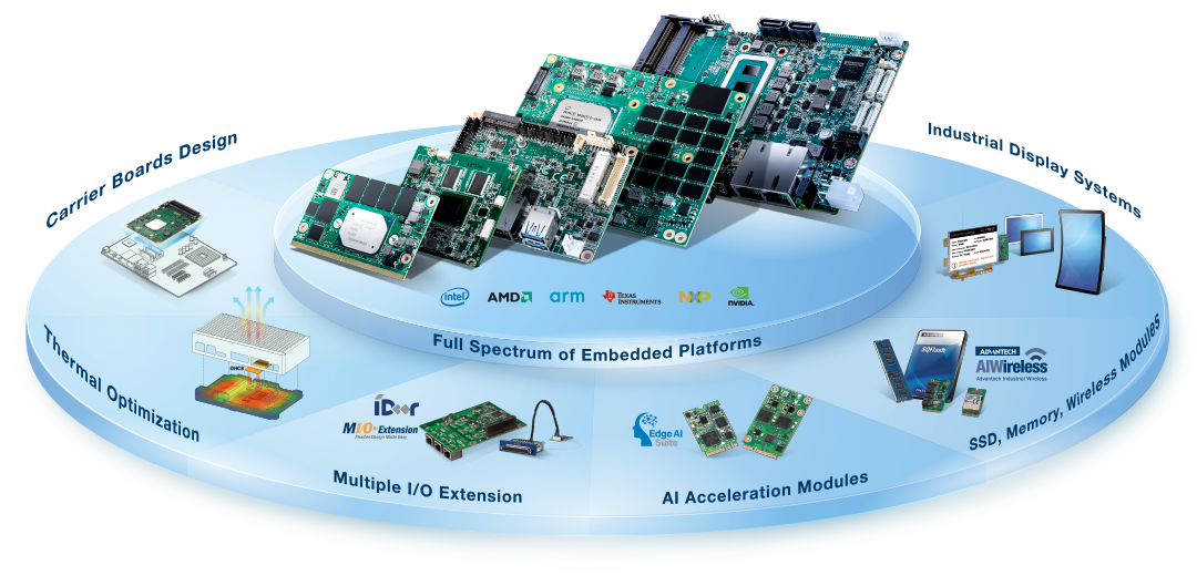 Embedded IoT Design-in Service
