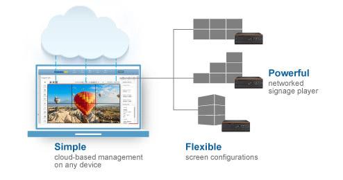Flexible Configurations