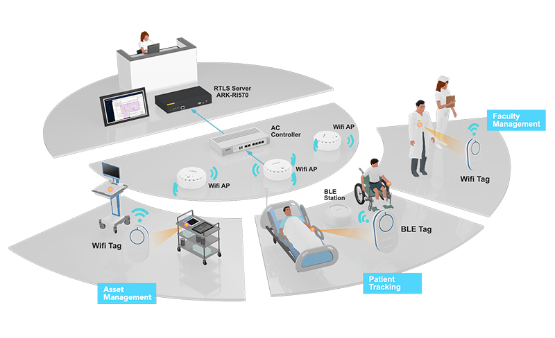Real-time location services(rtls) in hospital system